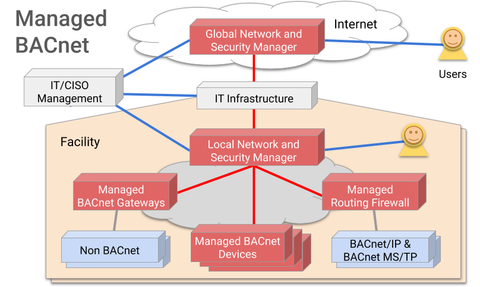 Managed BACnet