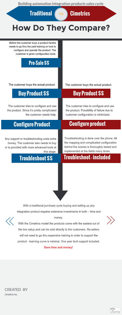 Integration Products Sales cycle