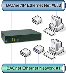Flow of BACnet/IP broadcast messages