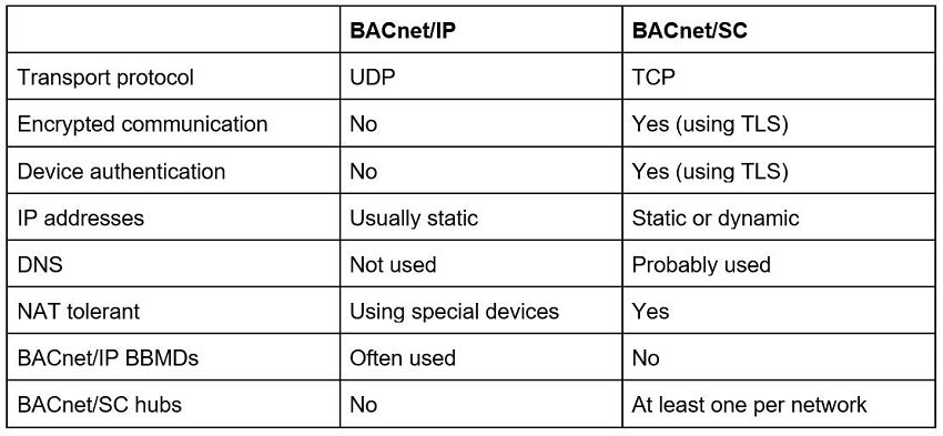 BACnet/IP and BACnet/SC comparison