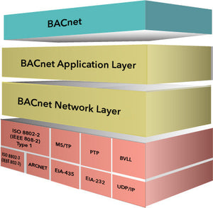 BACstac/Win - BACnet protocol stack for Windows (64-bit libraries - B1065)