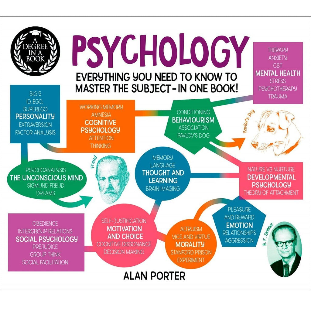 Psychology: A Degree in a Book