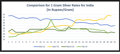 Silver rate trend