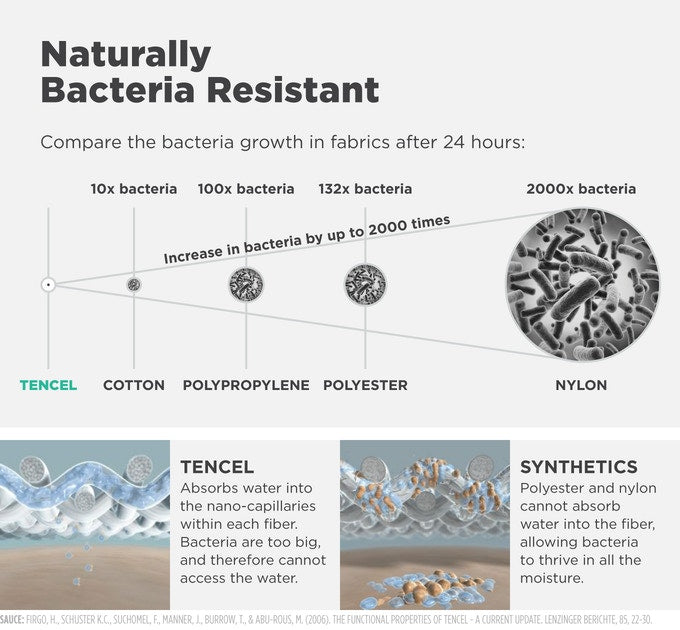 Diagram showing the difference in bacteria resistance in different fabrics, with tercel being the most resistant.