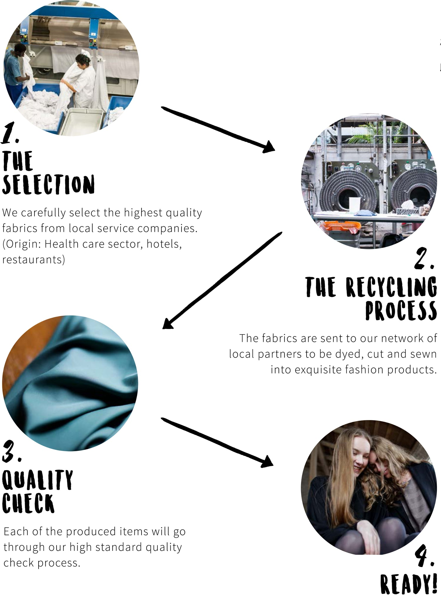 textile recycling process