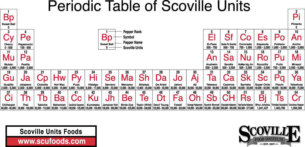Periodic Table of Scoville Units