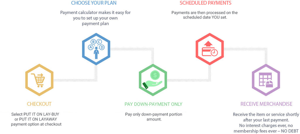 How LAY-BUY Powered by PayPal Work | HAUS OF SONG