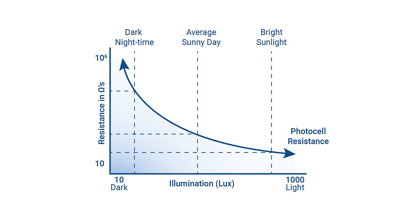 What is a Dusk-to-Dawn Photocell and how do they work?