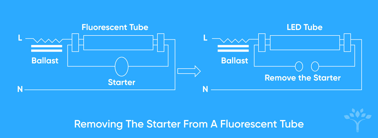 Removing The Starter From A Fluorescent Tube