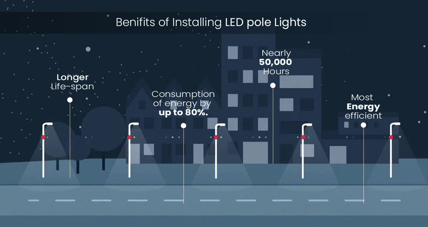 BENEFITS OF INSTALLING LED POLE LIGHTS