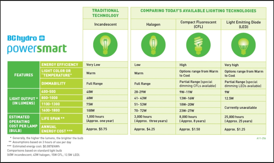 Switch from CFL to LED Home lighting