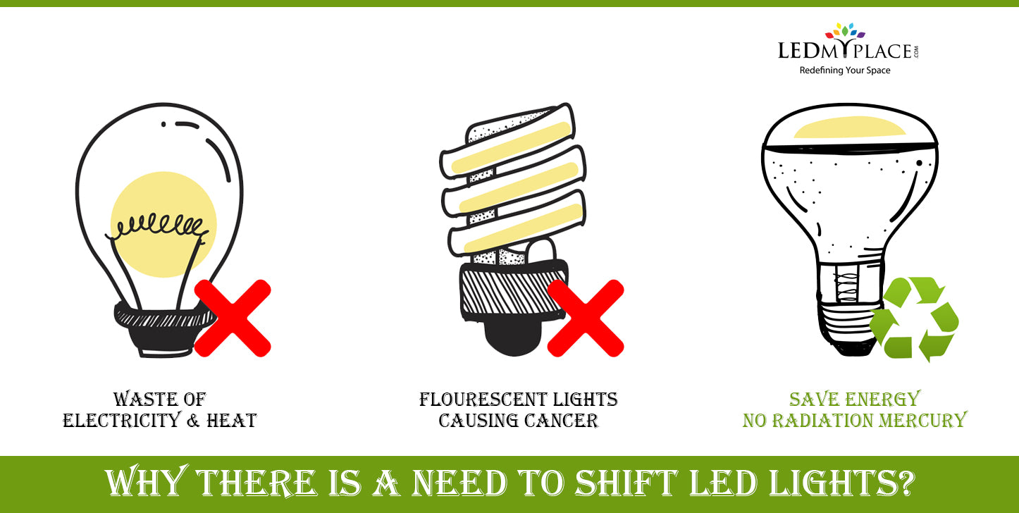 How Does LED Light Affect Climate? – LEDMyplace
