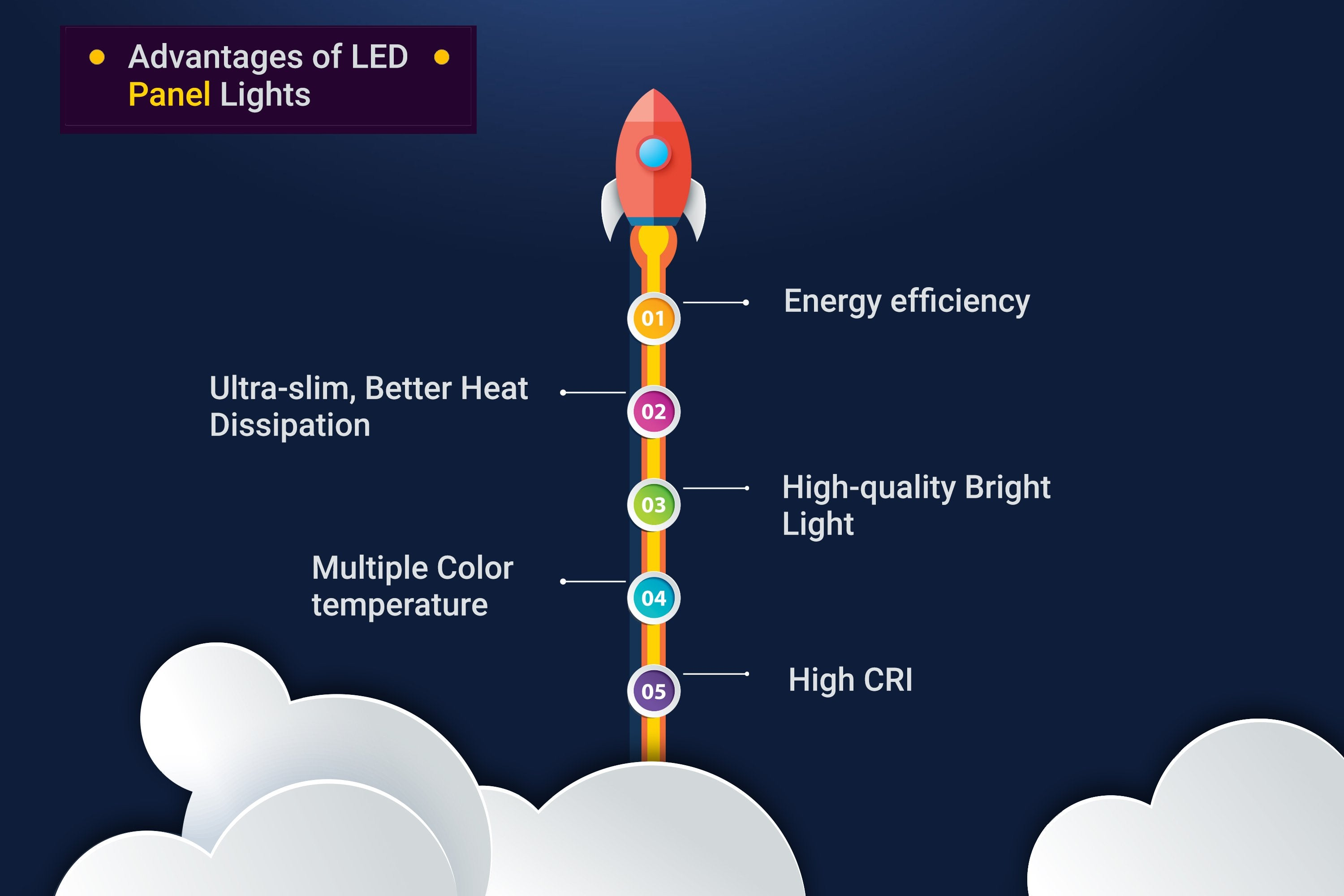 Advantages of LED Panel lights