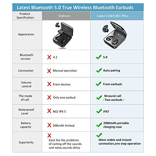 Wireless Earbuds CASECUBE Bluetooth 5 0 Wireless Earbuds True Wireless  Bluetooth Earphones Ipx7 Waterproof Wireless Headphones with Charging Case  60H