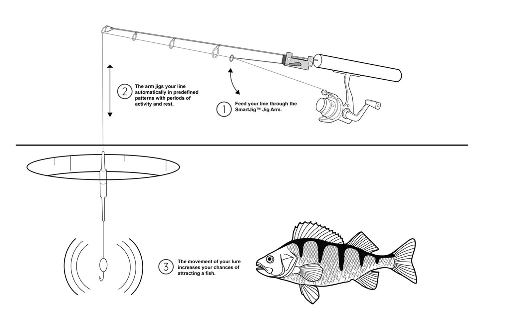 Smartjig Automatic Jigging Device