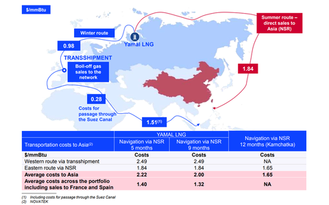 Yamal LNG shipping scenarios. Source: Novatek's Dec. 12 presentation