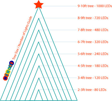 Choosing Lights For Your Christmas Tree