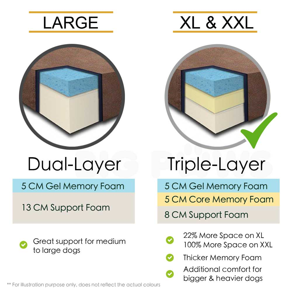 XL is triple-layered and 20% more space than the L size.