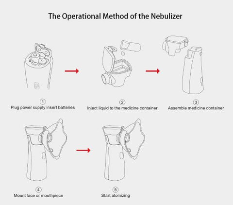 NEBULIFE - #1 HANDHELD PORTABLE ULTRASONIC NEBULIZER