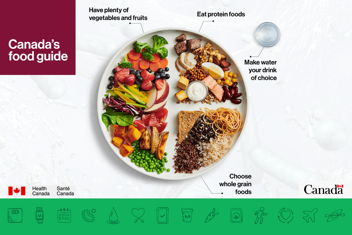 The Simplicity of Canada's New Food Guide