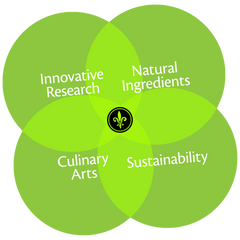 Heart of Hanley's — Innovative, Natural, Culinary, Sustainability
