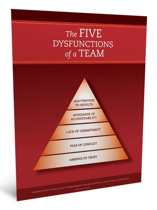 The Five Dysfunctions of a Team Participant Poster