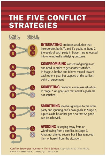 Conflict Strategies Inventory Card