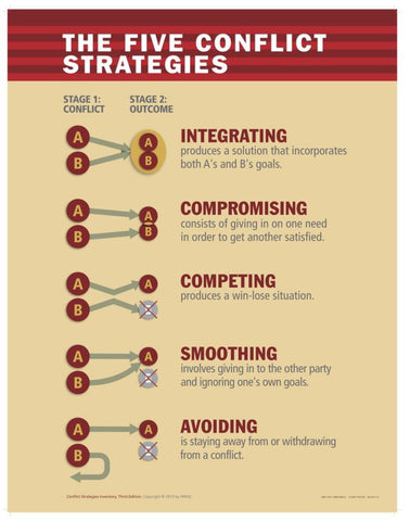 Conflict Strategies Inventory Poster Front