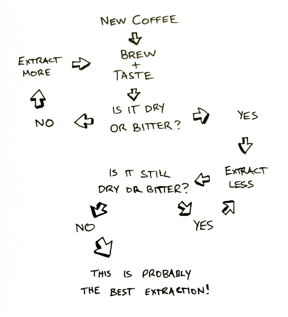 Coffee Extraction Flowchart