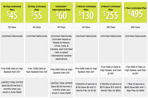 Available Plans for Straight Talk Wireless 4G LTE