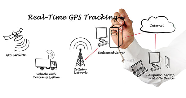 How Real Time GPS Tracking Works