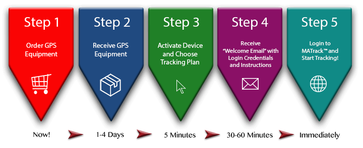 Monster GPS 5 Step Onboarding Process