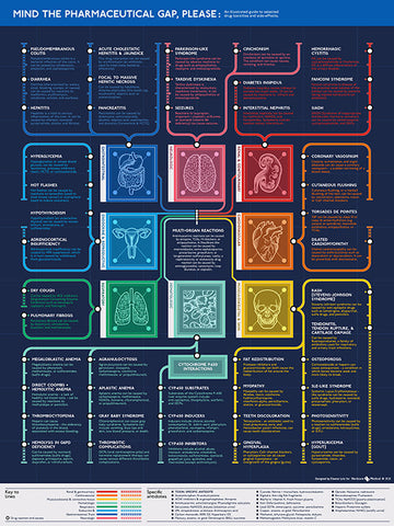 Drug Toxicities & Side-Effects Poster