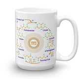 Krebs Cycle Urea Cycle Mug