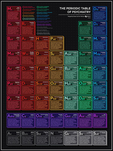 Periodic Table of Psychiatry Poster