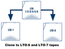 TapeMaster 3600 Manual 1:1 Standalone LTO | LTFS Migration and Cloning Solution Appliance TMLTOM36T7-LW