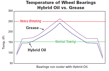 Temperature of Wheel Bearings Graph
