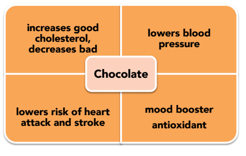 Benefits of chocolate on the mind and body