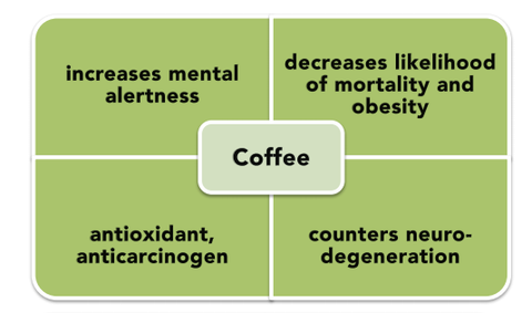 Benefits of coffee on the mind and body