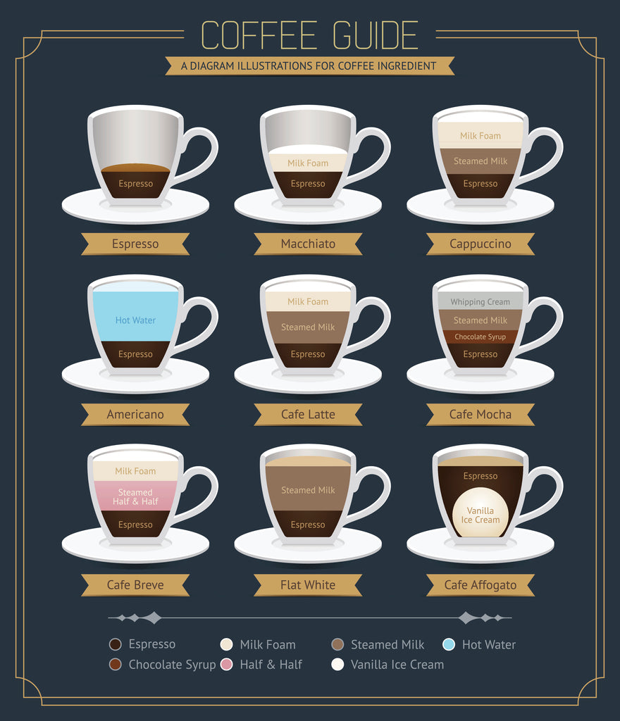 Coffee 101: The Coffee Dictionary