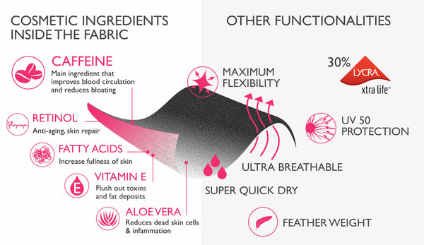Cosmetic functions of fabric