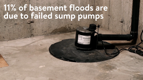 Basement floods happen due to failed sump pumps