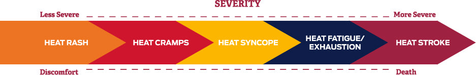 heat illness severity scale lapco fr
