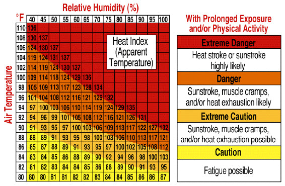 heat index table air temperature and relative humidity