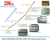 MACH3 USB 3-Axis Motion Controller - 4th Generation