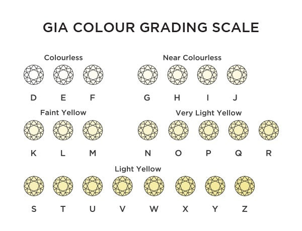 How does Diamond colour work and how to choose the best option