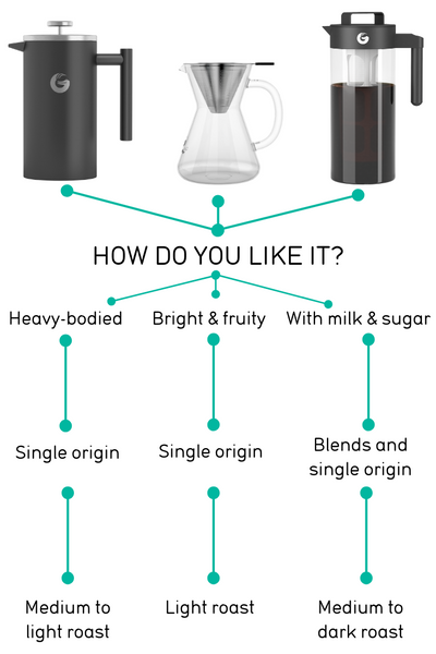 Choosing Coffee Infographic