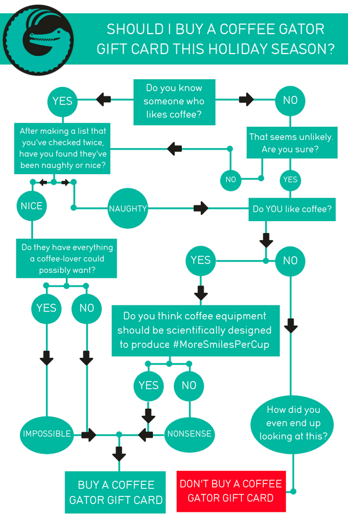 Should you buy a Coffee Gator gift card flowchart