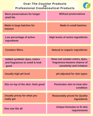 OTC products vs Cosmeceutical Products