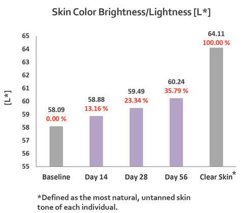 skin brightness increase éclat du teint